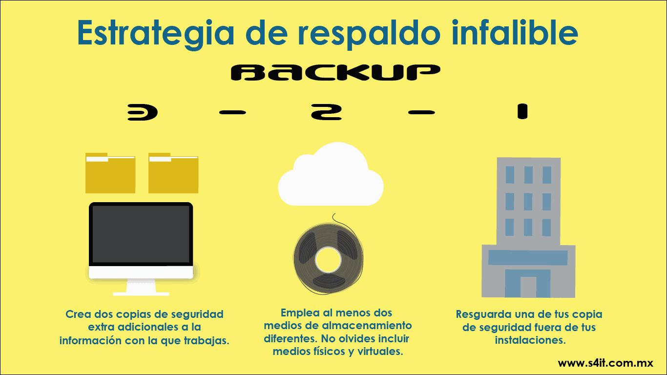 Backup3-2-1 para respaldar mi información