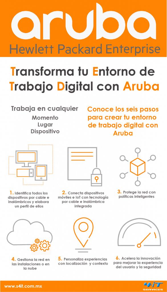 Infografía seis pasos para crear entornos de trabajo digital con Aruba