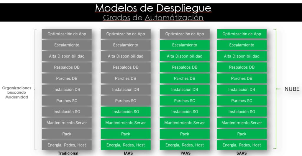 MODELOS DE DESPLIEGUE NUBE