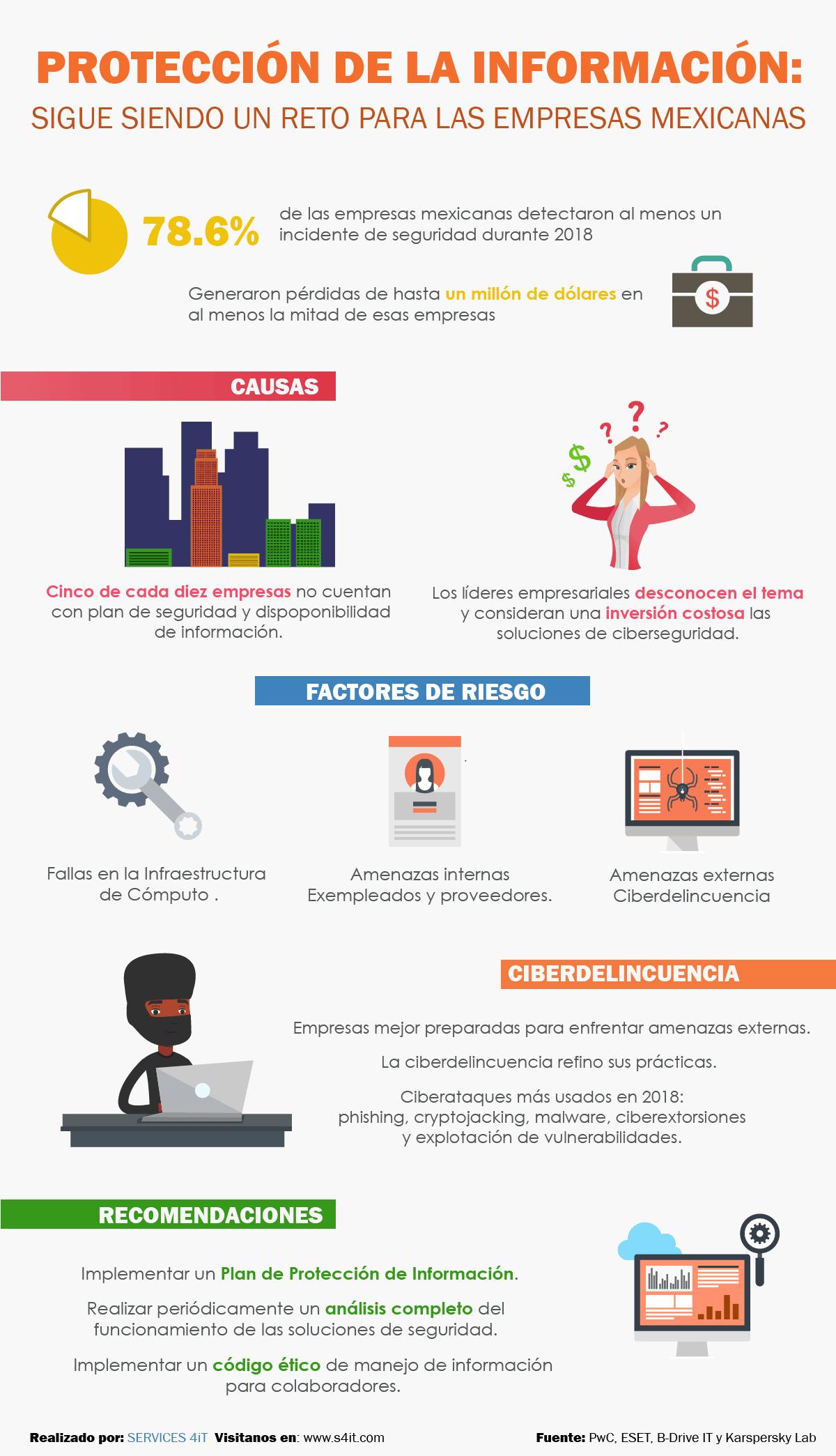 infografia-seguridad-informatica-en-mexico